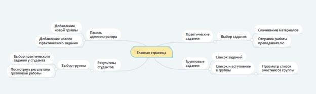 Схема системы по разделам