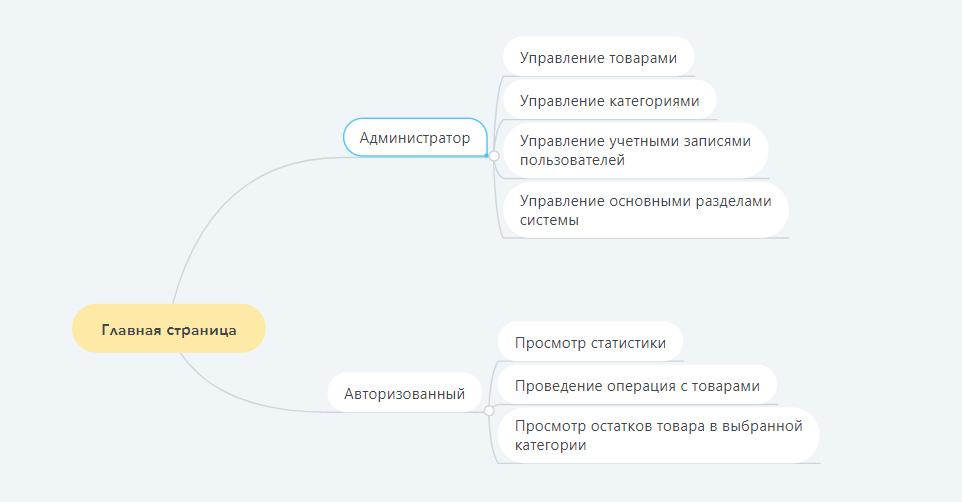 Схема разделов сайта - Цифровой Волк