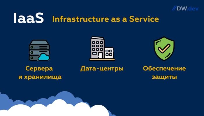Что такое IaaS в инфраструктуре SaaS - Цифровой Волк